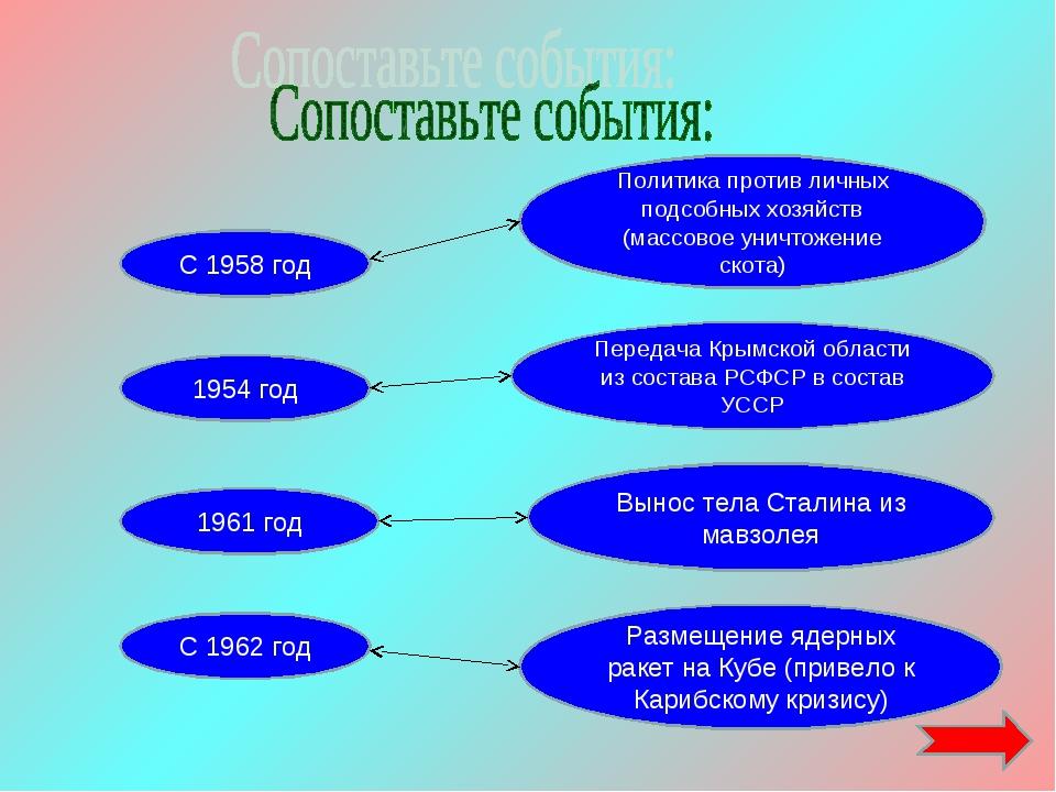 1954 год 1961 год С 1962 год Размещение ядерных ракет на Кубе (привело к Кари...