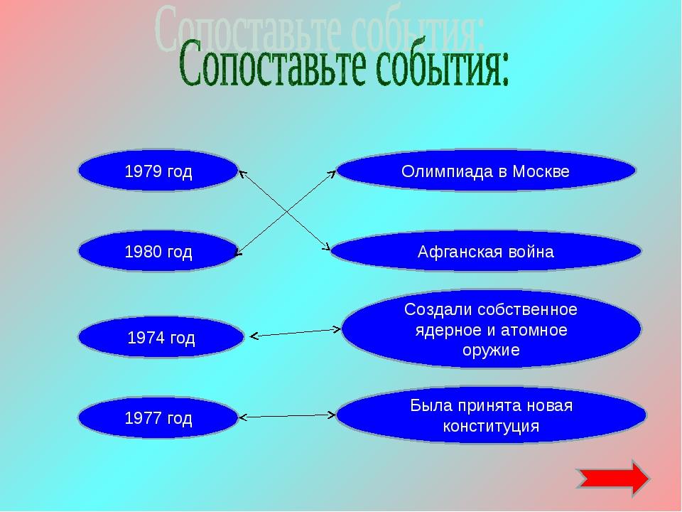 1980 год 1974 год 1977 год Была принята новая конституция 1979 год Создали со...
