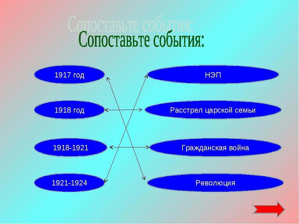 1918 год 1918-1921 1921-1924 Революция 1917 год Гражданская война НЭП Расстре...