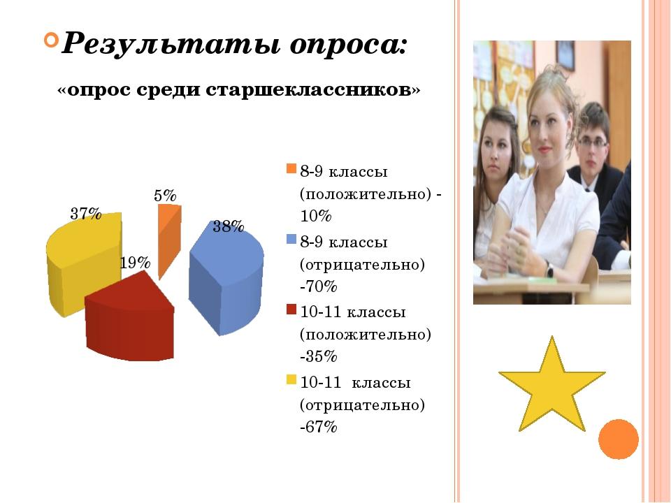 Результаты опроса: