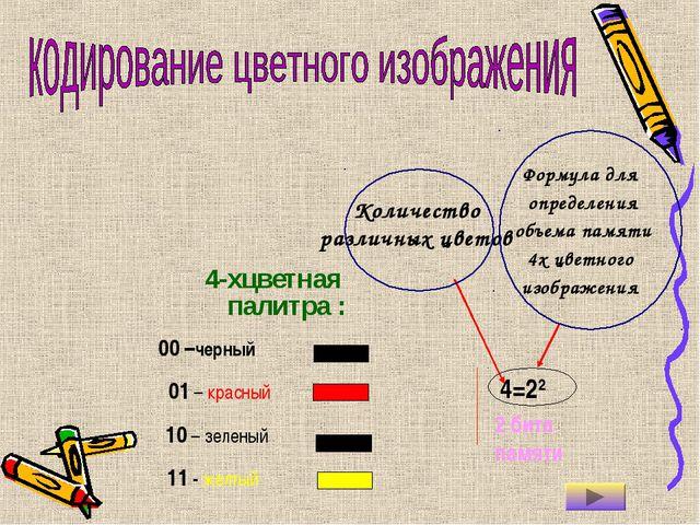 4-хцветная палитра : 00 –черный 4=22 2 бита памяти 10 – зеленый 11 - желтый 0...