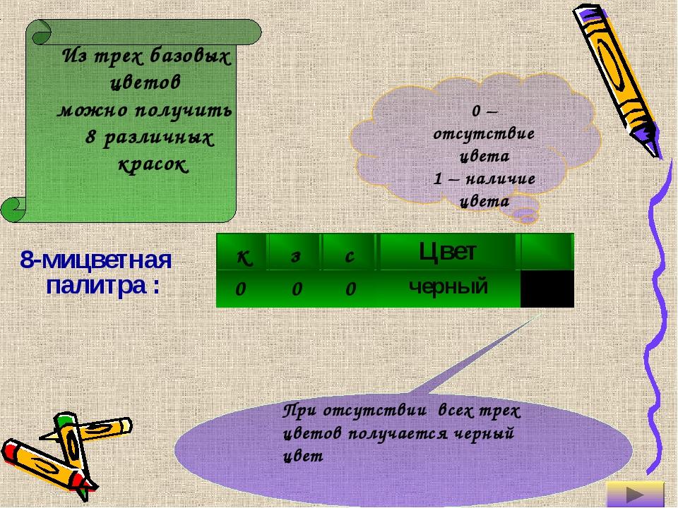 8-мицветная палитра : 0 – отсутствие цвета 1 – наличие цвета Из трех базовых...
