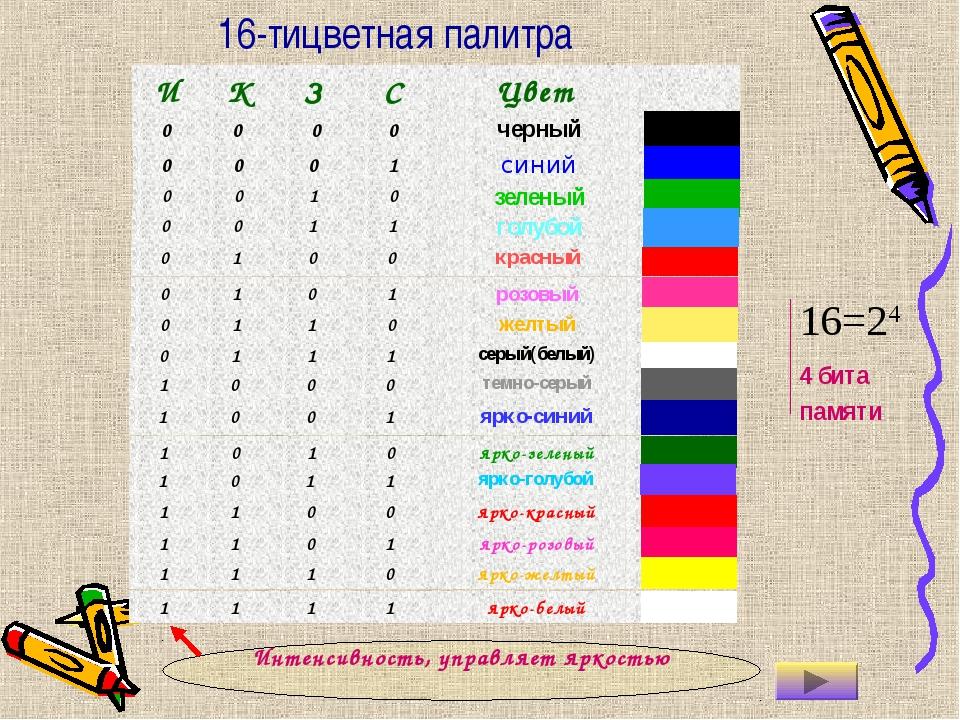 16-тицветная палитра 16=24 4 бита памяти Интенсивность, управляет яркостью И...