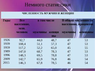 Немного статистики ЧИСЛЕННОСТЬ МУЖЧИН ИЖЕНЩИН Годы Все население, в том числе