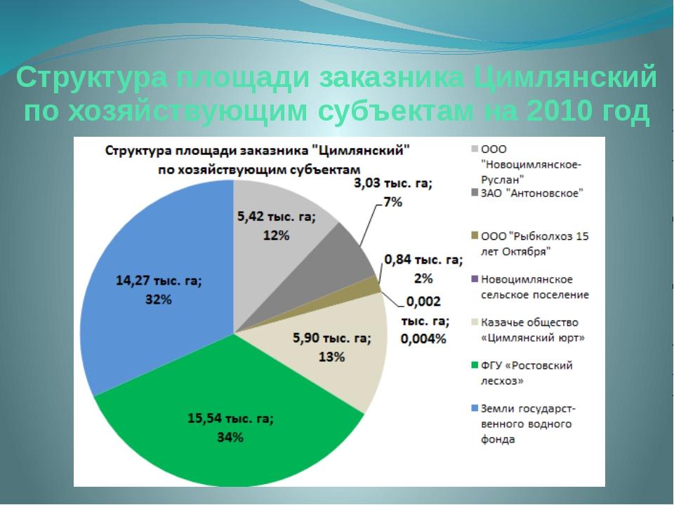 Структура площади заказника Цимлянский по хозяйствующим субъектам на 2010 год