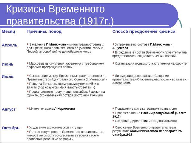 Кризисы Временного правительства (1917г.) МесяцПричины, поводСпособ преодол...