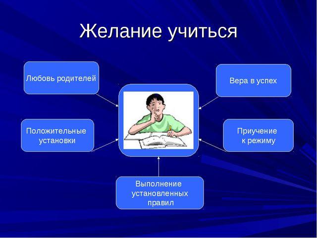 Желание учиться Любовь родителей Вера в успех Положительные установки Приучен...
