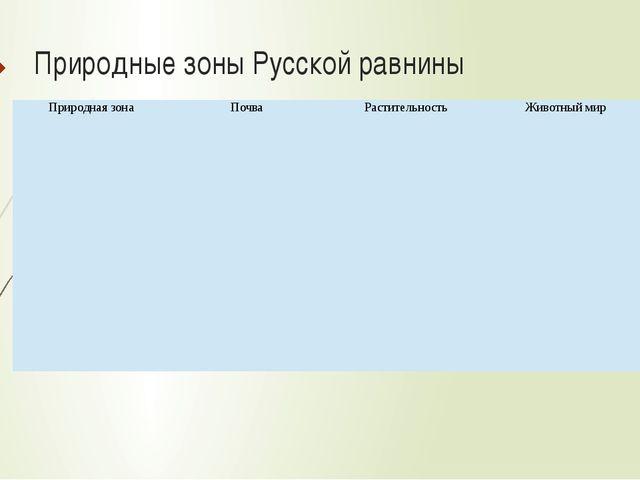 Природные зоны Русской равнины Природная зона Почва Растительность Животный м...