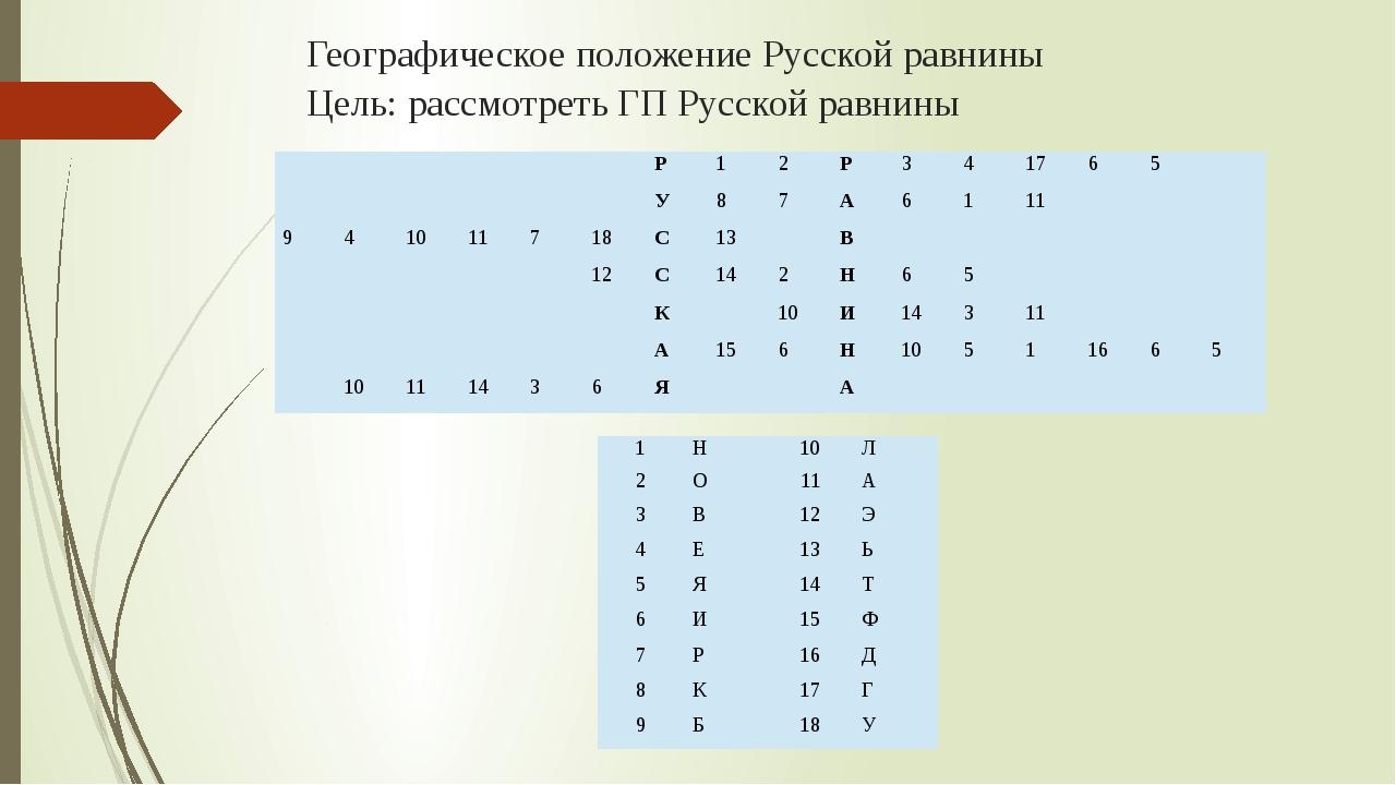 Географическое положение Русской равнины Цель: рассмотреть ГП Русской равнины...