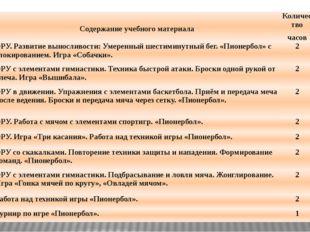 № занятия Содержание учебного материала Количество часов Число 19-20 ОРУ. Раз