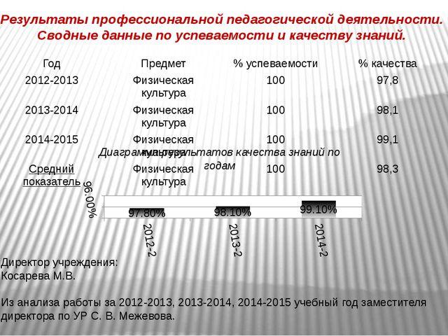 Результаты профессиональной педагогической деятельности. Сводные данные по ус...