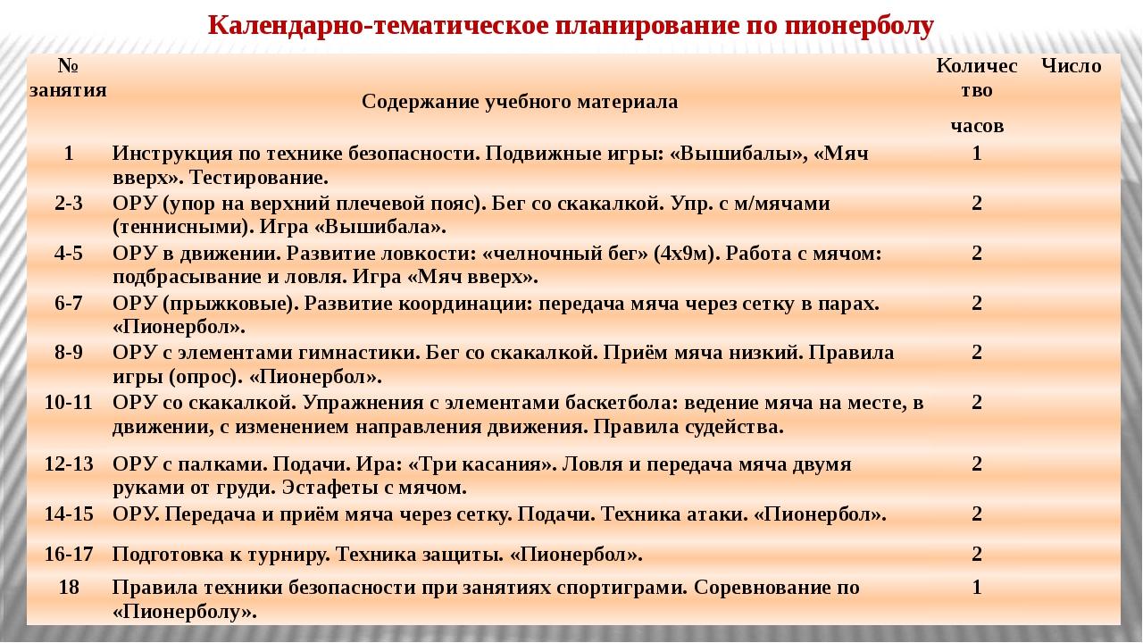Календарно-тематическое планирование по пионерболу № занятия Содержание учебн...