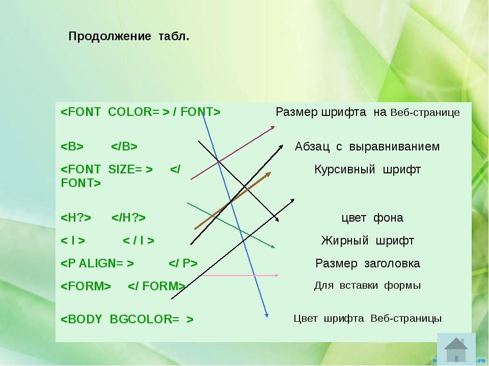 Вам предлагается доработать Веб-страницу «Анкета»: 1.Длина поля ФАМИЛИЯ – 30,...