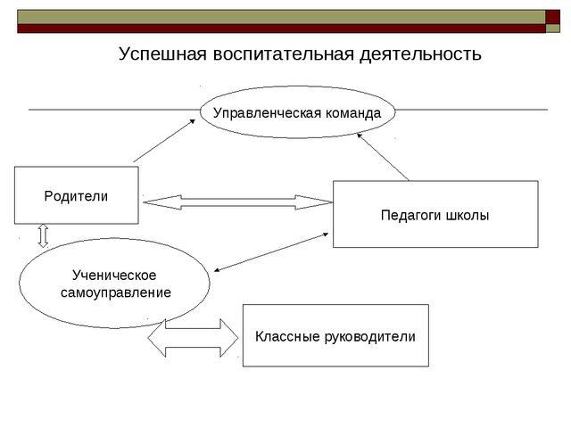 Успешная воспитательная деятельность Управленческая команда Родители Педагоги...