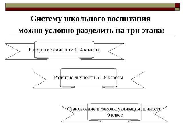 Систему школьного воспитания можно условно разделить на три этапа: Раскрытие...