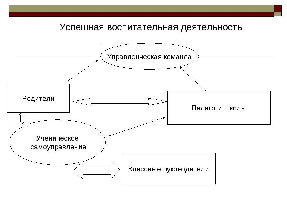 управленческая деятельность тураналем-со3