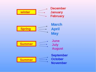 winter December January February Spring March April May Summer June July Aug