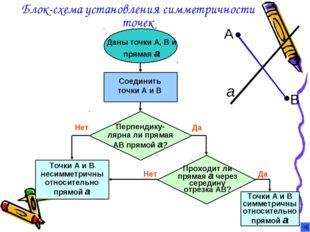 Блок-схема установления симметричности точек Даны точки А, В и прямая а Соеди