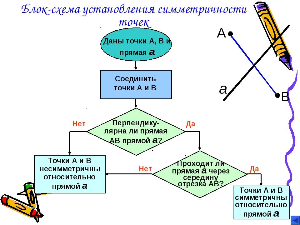 Блок-схема установления симметричности точек Даны точки А, В и прямая а Соеди...