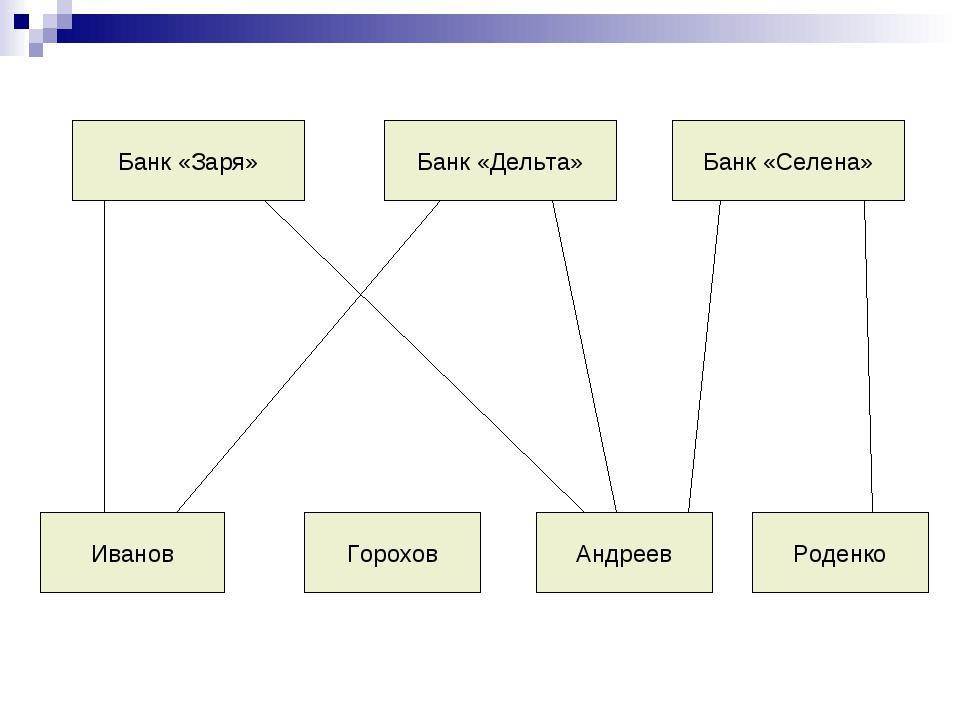 Банк «Заря» Банк «Дельта» Банк «Селена» Роденко Андреев Горохов Иванов