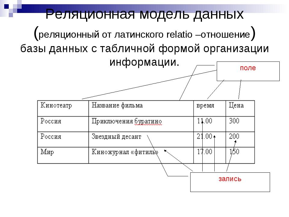 Реляционная модель данных (реляционный от латинского relatio –отношение) базы...