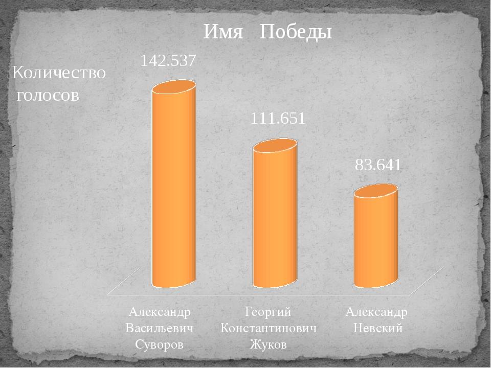 Количество голосов Александр Васильевич Суворов Георгий Константинович Жуков...