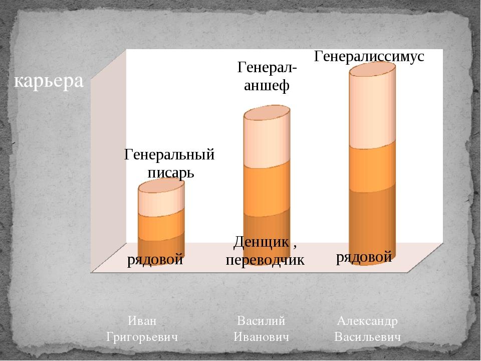 карьера Василий Иванович Иван Григорьевич Александр Васильевич