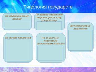 * Типология государств По политическому режиму Тоталитарное; Авторитарное; Де