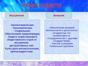 Внутренние Внешние Законотворческая; Экономическая; Социальная; Обеспечение п