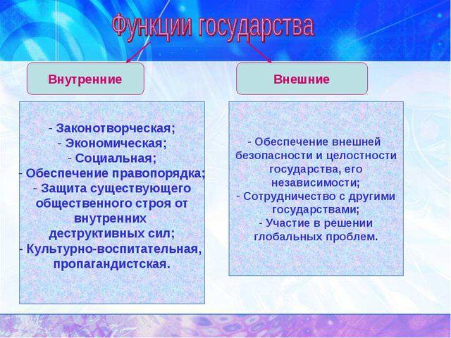Внутренние Внешние Законотворческая; Экономическая; Социальная; Обеспечение п...