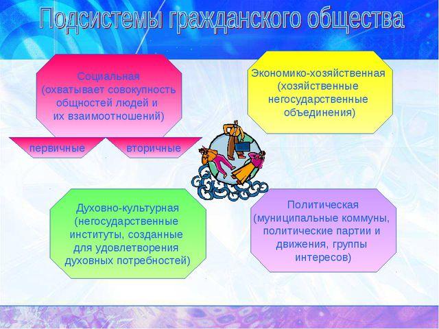 Экономико-хозяйственная (хозяйственные негосударственные объединения) Духовно...