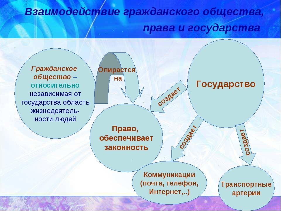 Взаимодействие гражданского общества, права и государства Гражданское обществ...