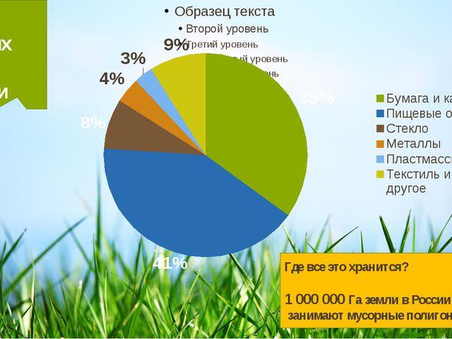 Описание проекта Состав бытовых отходов в России Где все это хранится? 1 000...