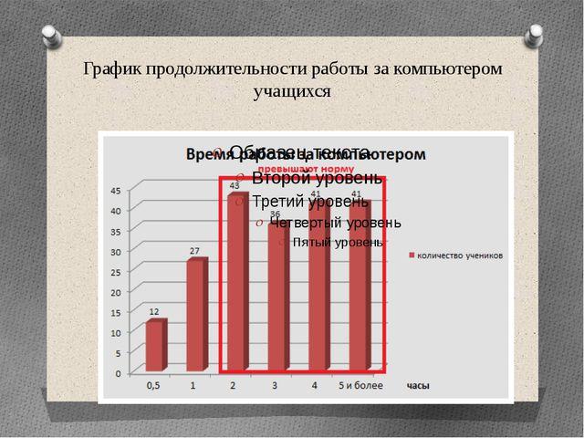 График продолжительности работы за компьютером учащихся