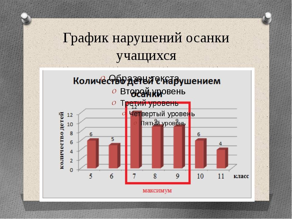 График нарушений осанки учащихся