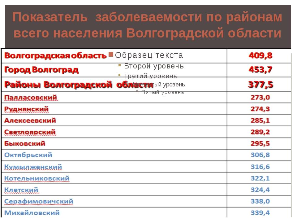 Показатель заболеваемости по районам всего населения Волгоградской области