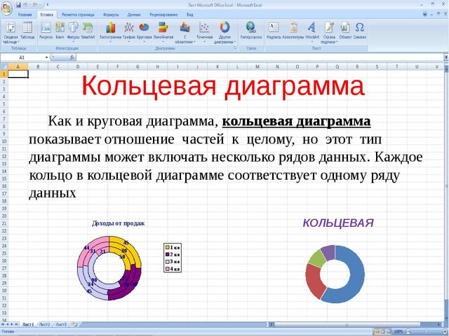 Кольцевая диаграмма Как и круговая диаграмма, кольцевая диаграмма показывает...