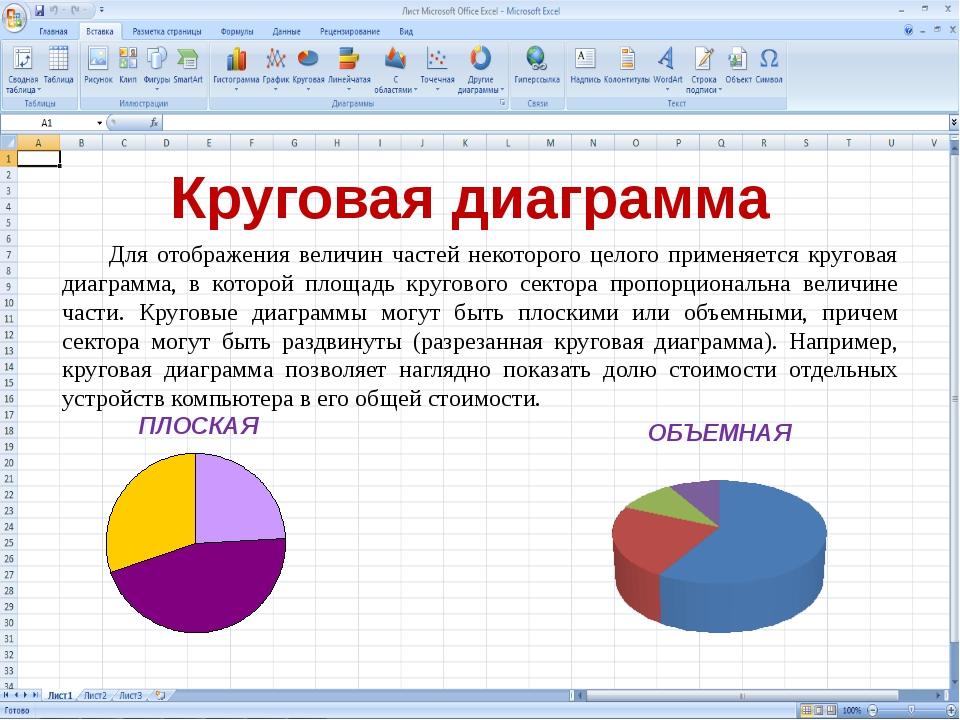 Круговая диаграмма ПЛОСКАЯ ОБЪЕМНАЯ Для отображения величин частей некоторого...