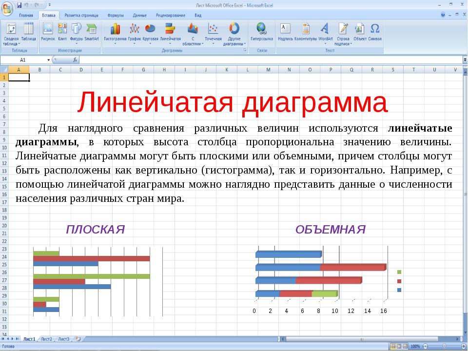Линейчатая диаграмма ПЛОСКАЯ ОБЪЕМНАЯ Для наглядного сравнения различных вели...