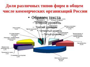 Доля различных типов фирм в общем числе коммерческих организаций России