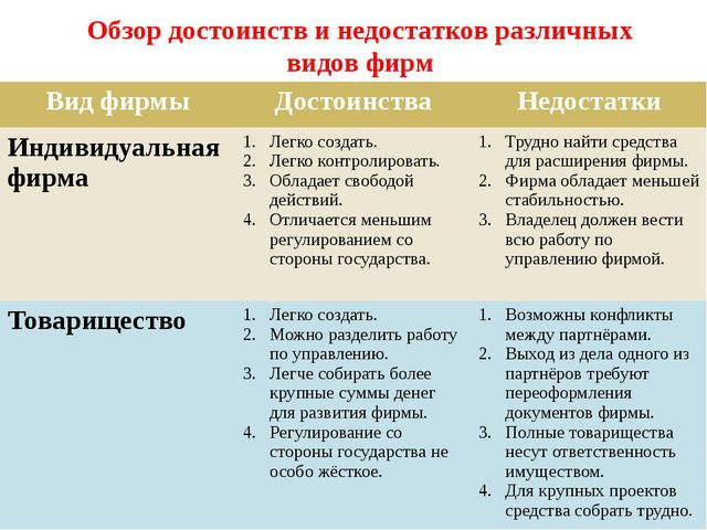 Обзор достоинств и недостатков различных видов фирм Вид фирмы Достоинства Нед...