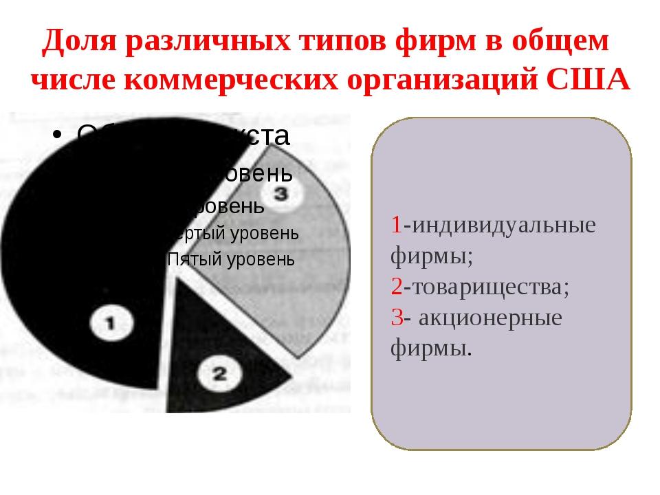 1-индивидуальные фирмы; 2-товарищества; 3- акционерные фирмы. Доля различных...