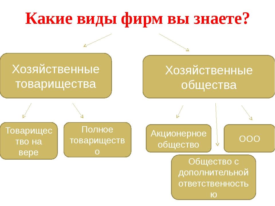 Хозяйственные общества Хозяйственные товарищества Какие виды фирм вы знаете?...