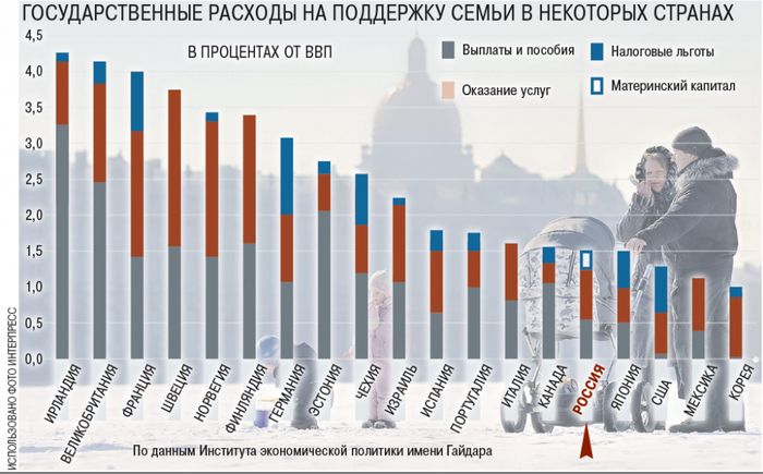 http://www.demoscope.ru/weekly/2014/0583/img/g_graf04.png