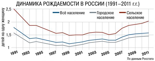 http://www.demoscope.ru/weekly/2014/0583/img/g_graf05.png