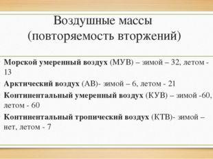 Воздушные массы (повторяемость вторжений) Морской умеренный воздух (МУВ) – зи