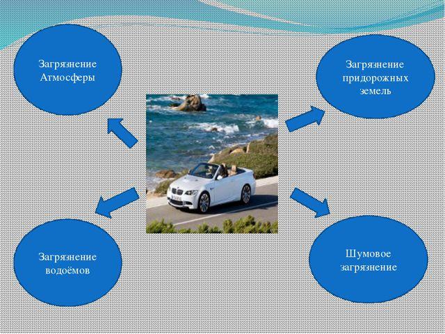 Загрязнение Атмосферы Загрязнение придорожных земель Шумовое загрязнение Загр...