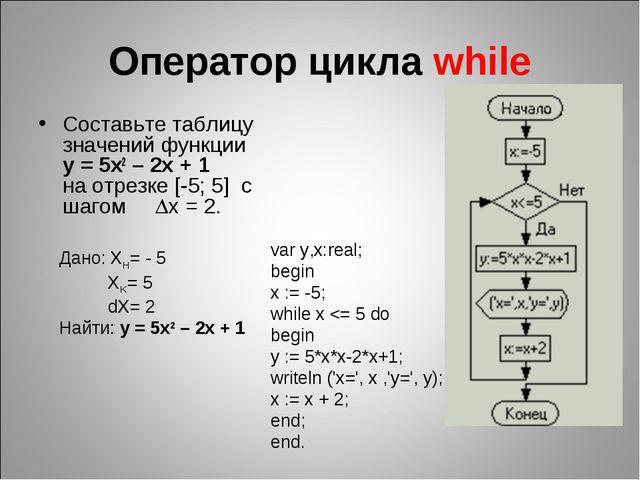 Оператор цикла while Составьте таблицу значений функции y = 5x2 – 2x + 1 на о...