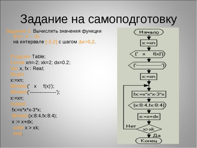 Задание на самоподготовку Задание 3. Вычислить значения функции f(x)=x3–3x...