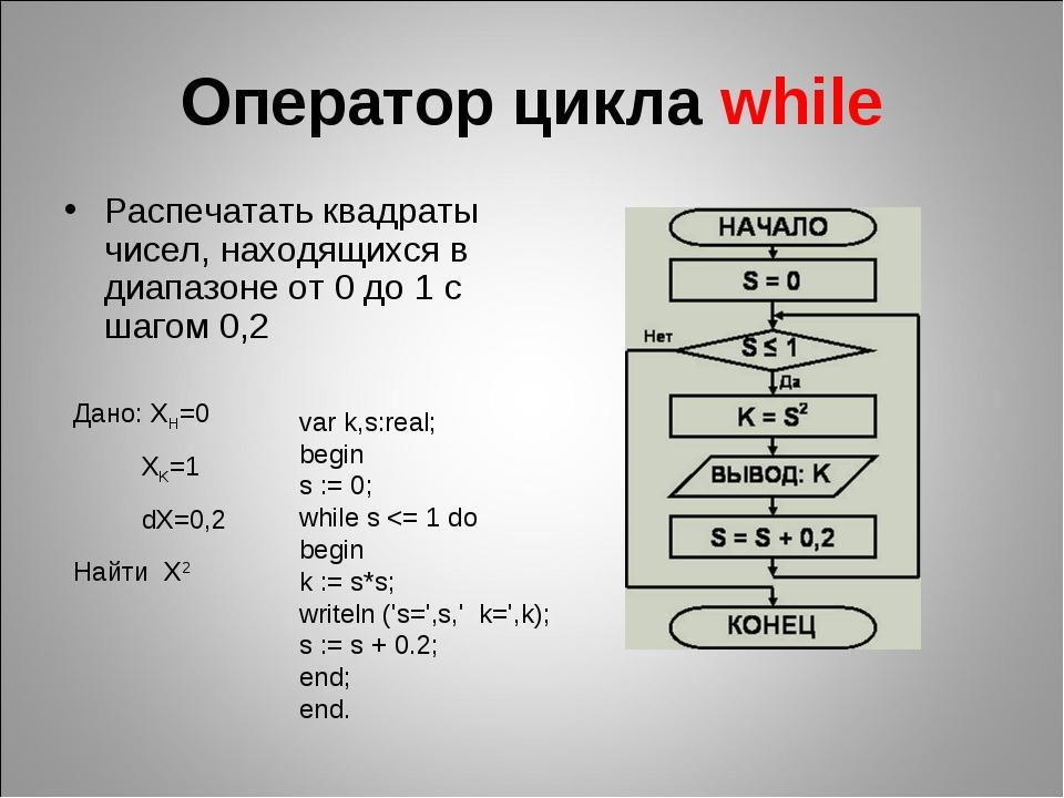 Оператор цикла while Распечатать квадраты чисел, находящихся в диапазоне от 0...
